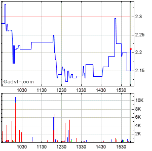 Sify Technologies Limited Ads (mm) Intraday Stock Chart Sunday, 19 April 2015