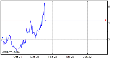 Sino-global Shipping America, Ltd. (mm) Historical Stock Chart May 2012 to May 2013