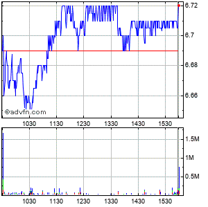 Sirius Xm Radio Inc. (mm) Intraday Stock Chart Saturday, 25 May 2013