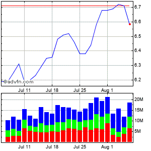 Sirius Xm Radio Inc. (mm) Monthly Stock Chart April 2013 to May 2013