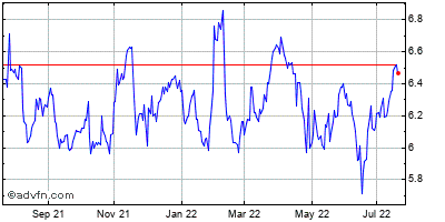 Sirius Xm Radio Inc. (mm) Historical Stock Chart October 2014 to October 2015