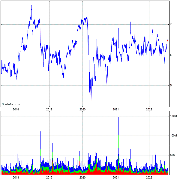 Sirius Xm Radio Inc. (mm) 5 Year Historical Stock Chart May 2008 to May 2013
