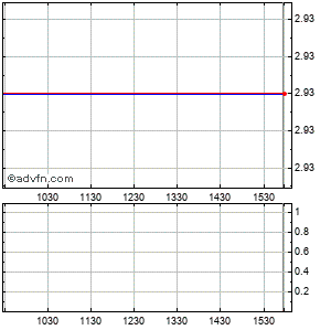 Solta Medical, (mm) Intraday Stock Chart Tuesday, 13 October 2015