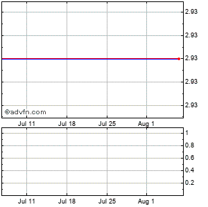 Solta Medical, (mm) Monthly Stock Chart September 2015 to October 2015
