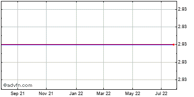 Solta Medical, (mm) Historical Stock Chart May 2012 to May 2013