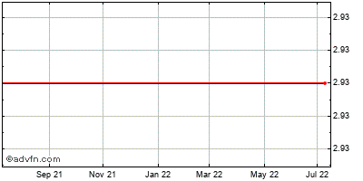 Solta Medical, (mm) Historical Stock Chart March 2014 to March 2015