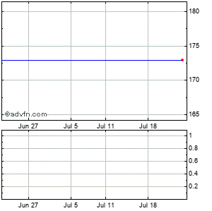 Salix Pharmaceuticals, Ltd. (mm) Monthly Stock Chart April 2015 to May 2015