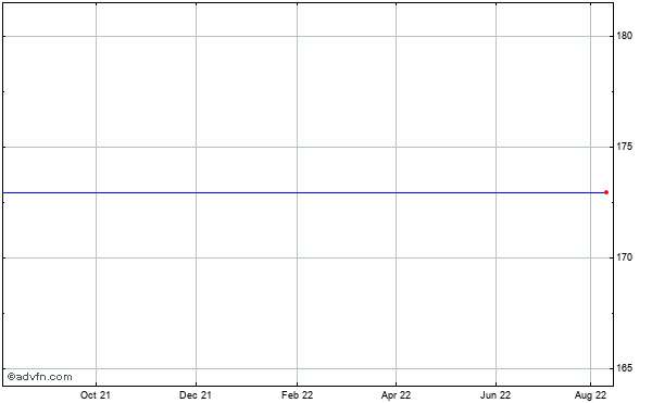 Salix Pharmaceuticals, Ltd. (mm) Historical Stock Chart May 2012 to May 2013