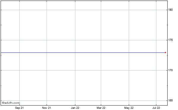 Salix Pharmaceuticals, Ltd. (mm) Historical Stock Chart May 2014 to May 2015