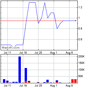 Millenium India Acquisition Company Inc. (mm) Monthly Stock Chart March 2015 to March 2015