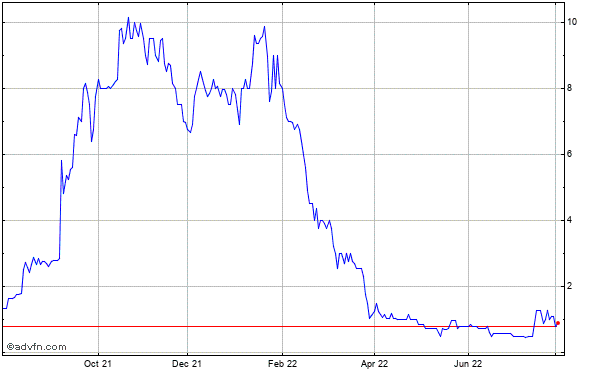Millenium India Acquisition Company Inc. (mm) Historical Stock Chart March 2014 to March 2015