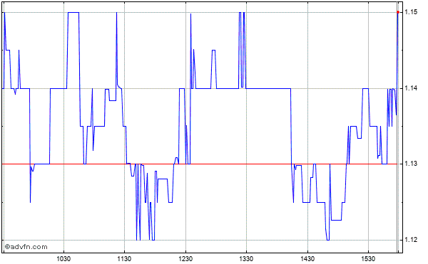 Synchronoss Technologies (mm) Intraday Stock Chart Saturday, 22 November 2014