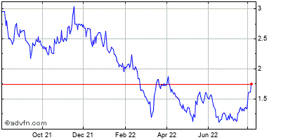 Synchronoss Technologies (mm) Historical Stock Chart May 2012 to May 2013