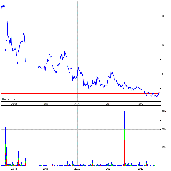 Synchronoss Technologies (mm) 5 Year Historical Stock Chart December 2009 to December 2014