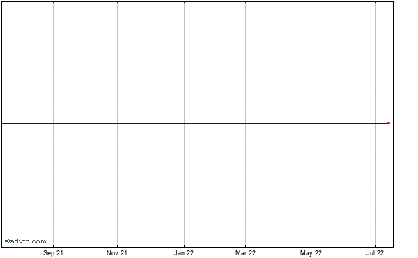 Sandisk (mm) Historical Stock Chart March 2014 to March 2015