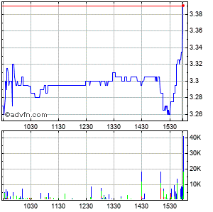 Sonus Networks (mm) Intraday Stock Chart Saturday, 23 May 2015