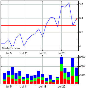 Sonus Networks (mm) Monthly Stock Chart April 2015 to May 2015