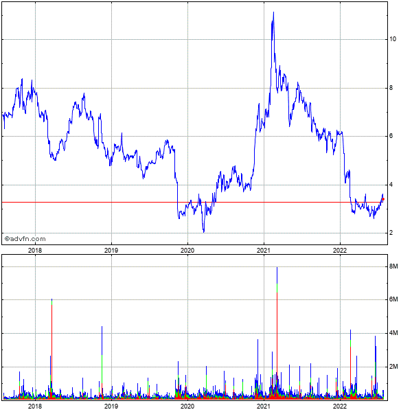 Sonus Networks (mm) 5 Year Historical Stock Chart May 2010 to May 2015