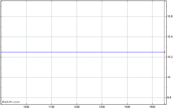Staples (mm) Intraday Stock Chart Wednesday, 01 October 2014