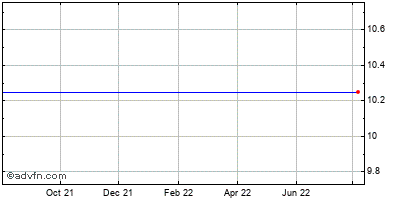 Staples (mm) Historical Stock Chart May 2012 to May 2013