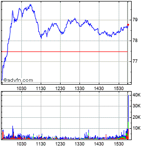 Steel Dynamics (mm) Intraday Stock Chart Saturday, 13 February 2016