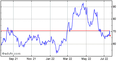 Steel Dynamics (mm) Historical Stock Chart March 2014 to March 2015