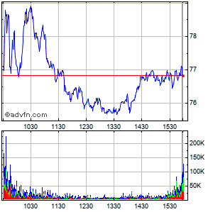 Seagate Technology (mm) Intraday Stock Chart Thursday, 23 May 2013