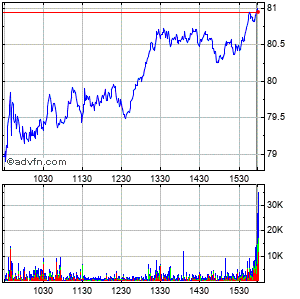 Seagate Technology (mm) Intraday Stock Chart Thursday, 28 May 2015