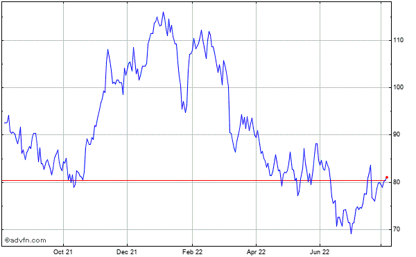 Seagate Technology (mm) Historical Stock Chart May 2014 to May 2015