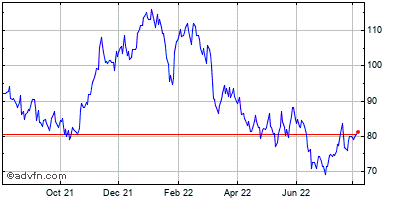 Seagate Technology (mm) Historical Stock Chart November 2013 to November 2014