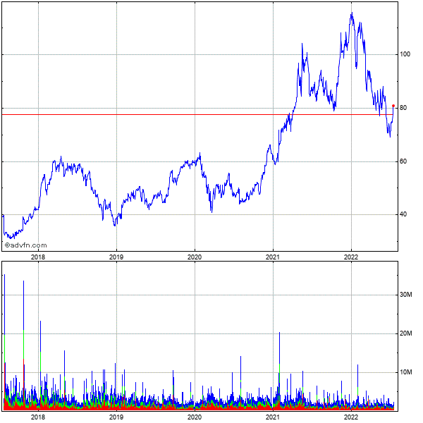 Seagate Technology (mm) 5 Year Historical Stock Chart May 2008 to May 2013