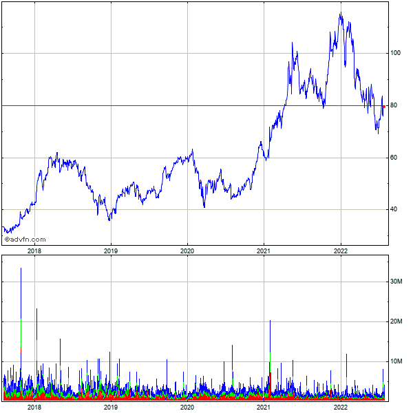 Seagate Technology (mm) 5 Year Historical Stock Chart May 2010 to May 2015