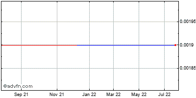 Savient Pharmaceuticals (mm) Historical Stock Chart May 2012 to May 2013