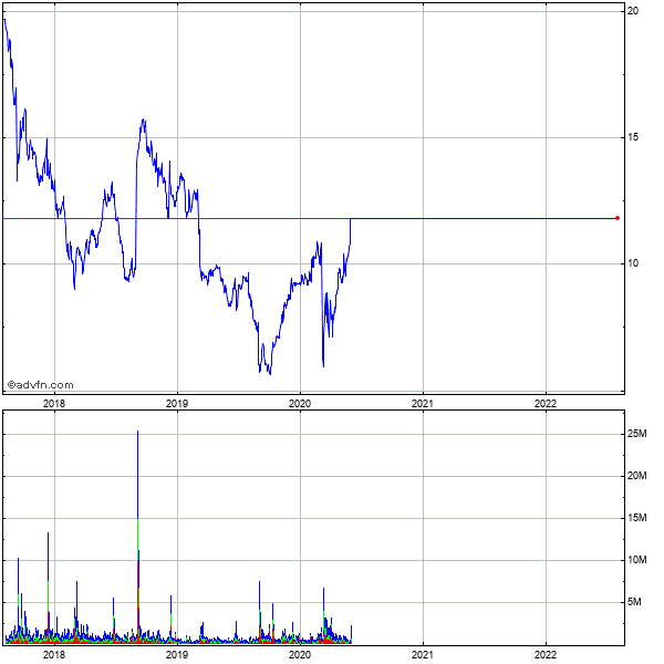 Smith & Wesson Holding (mm) 5 Year Historical Stock Chart May 2008 to May 2013