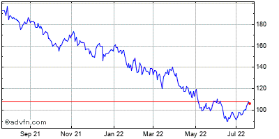 Skyworks Solutions (mm) Historical Stock Chart October 2013 to October 2014