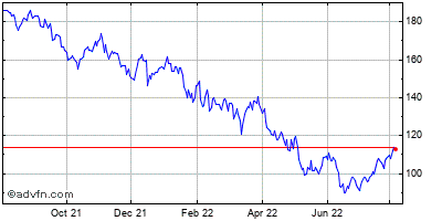 Skyworks Solutions (mm) Historical Stock Chart August 2014 to August 2015