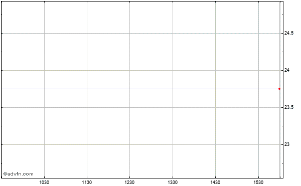 Symantec (mm) Intraday Stock Chart Thursday, 23 May 2013