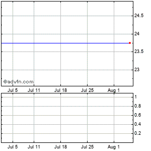 Symantec (mm) Monthly Stock Chart April 2013 to May 2013