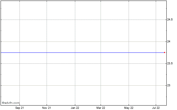 Symantec (mm) Historical Stock Chart May 2012 to May 2013