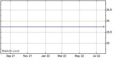 Symantec (mm) Historical Stock Chart September 2014 to September 2015