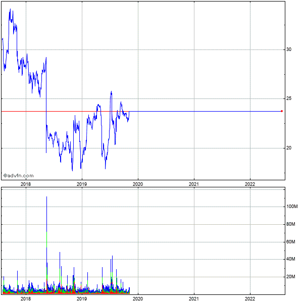Symantec (mm) 5 Year Historical Stock Chart May 2008 to May 2013