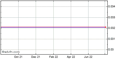 Tarragon (mm) Historical Stock Chart September 2014 to September 2015