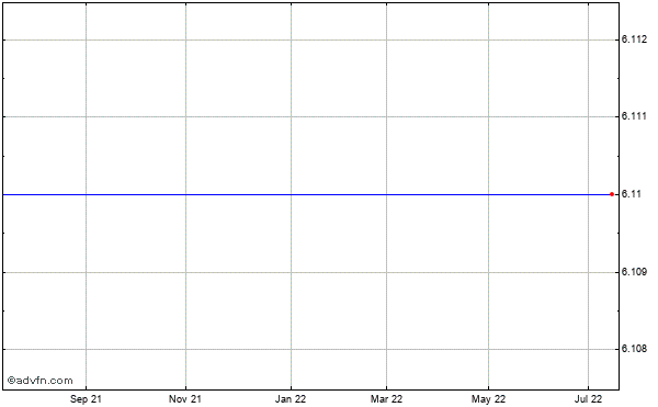 Tecumseh Products Company (mm) Historical Stock Chart May 2012 to May 2013
