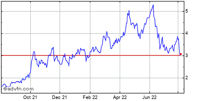 Transglobe Energy Corp (mm) Historical Stock Chart May 2012 to May 2013