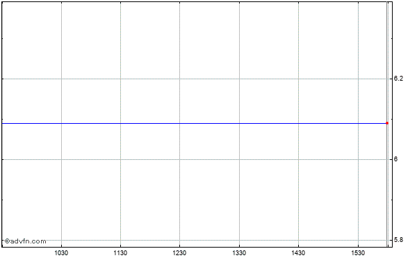 Tivo Inc. (mm) Intraday Stock Chart Tuesday, 21 May 2013
