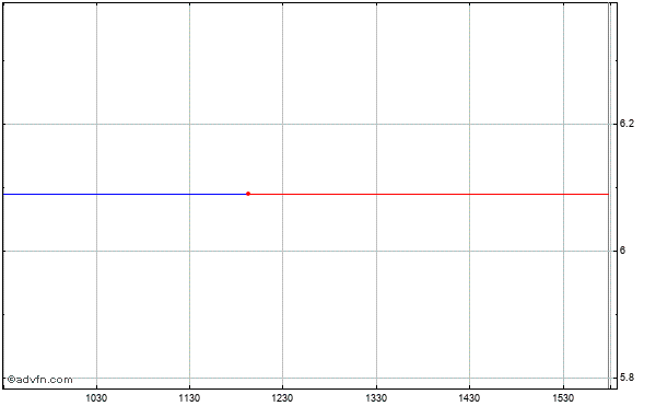 Tivo Inc. (mm) Intraday Stock Chart Monday, 01 September 2014