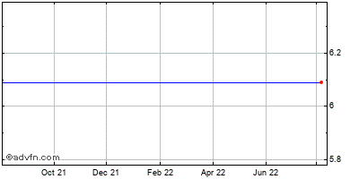 Tivo Inc. (mm) Historical Stock Chart August 2014 to August 2015
