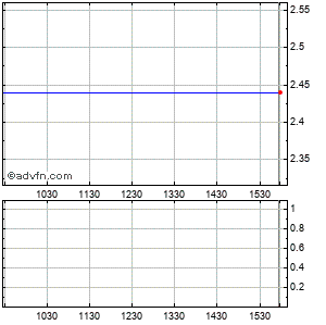 Tellabs (mm) Intraday Stock Chart Wednesday, 04 March 2015