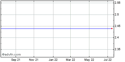 Tellabs (mm) Historical Stock Chart May 2014 to May 2015