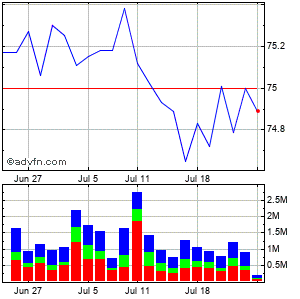 Torreypines Therapeutics (mm) Monthly Stock Chart April 2013 to May 2013